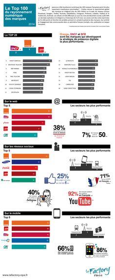 Selon l'étude de @LaFactoryNPA ; Orange, SNCF et SFR seraient les championnes du numérique en France.