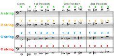 Cello Online - Fingering Chart