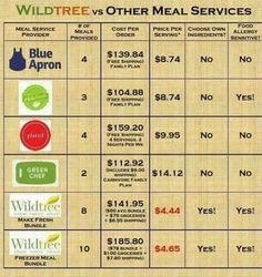 For those of you who just can't seem to wrap your head around the dreaded dinner dilemma, give Wildtree a try.  I promise we are SO budget-friendly.  Check out how we compare.