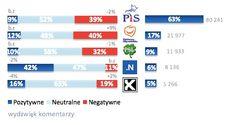 Burzliwa sytuacja na polskiej scenie politycznej ma swoje odzwierciedlenie w postrzeganiu polityków przez Internautów. Zobaczcie kto najwięcej stracił, a kto najwięcej zyskał w zestawieniu Newspoint! http://tajnikipolityki.pl/politycy-w-internecie-marzec-2016/
