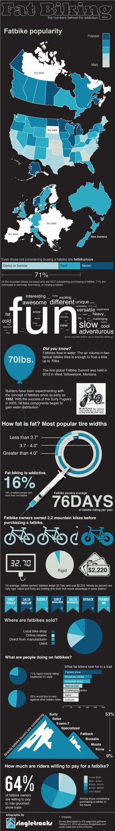 A fun infographic with some interesting facts about the growing popularity of fat bikes.