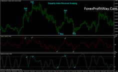 download Disparity Index Reversal Scalping trading system for mt4