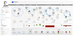 5 Visualization Techniques for Managing the Customer Experience: MeasuringU