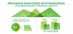 Benefits Of Our Corporate Wellness Program #corporatewellness #employeeheatlh