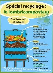 Nature Composting Breuillet Nature: Le lombricompostage Plus Aquaponics System, Hydroponics, Aquaponics Plants, Organic Fertilizer, Organic Gardening, Gardening Tips, Nummular Eczema, Commercial Aquaponics, Plant Tissue
