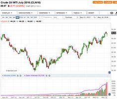 Petrolio: in recupero tra Dollaro e Fed - Materie Prime - Commoditiestrading