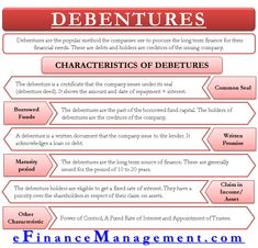 banking plan Characteristics of Debenture - banking Accounting Notes, Learn Accounting, Accounting Basics, Accounting Student, Accounting Principles, Bookkeeping And Accounting, Accounting And Finance, Money Management, Business Management