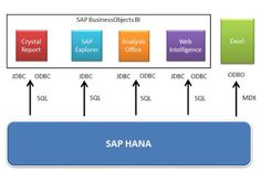 SAP HANA Central : Reporting on SAP HANA – Overview