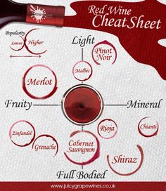 Cheat sheet for red wine