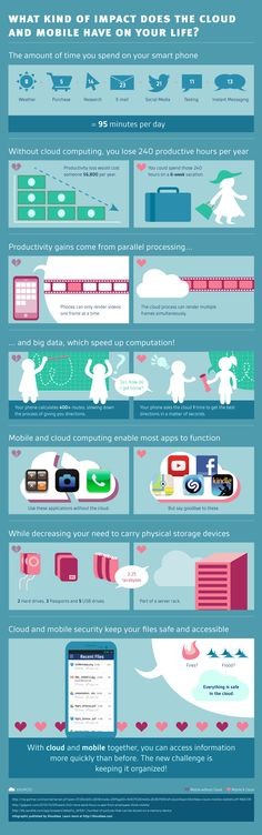 What Kind Of Impact Does The Cloud And Mobile Have On Your Life  #Cloud #Infographic #MobileComputing #Business