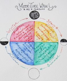 The 4 Seasons of a Woman's Cycle Explained Week by Week - Rising WomanRising Woman Period Cycle, Christiane Northrup, Moon Time, Dysfunctional Relationships, Hormone Replacement Therapy, Sacred Feminine, Rite Of Passage, Menstrual Cycle, Spiritual Practices