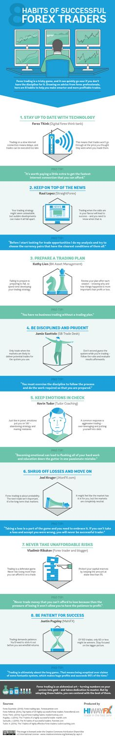 8 Habits of Successful Forex Traders #infographic #ForexTrading #Business