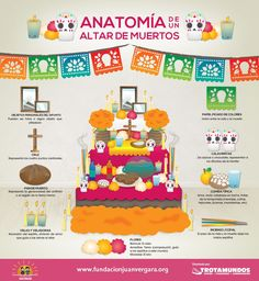 Day of the Dead - anatomy of the altar of the dead ~ #sugarskull #diadelosmuertos #DayoftheDead