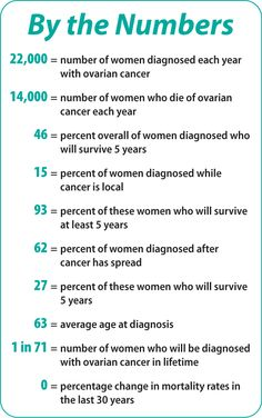 The difference in survival rate between cancer that is localized and cancer that has spread is so important. Ovarian cancer is all too often diagnosed late-stage. Spread awareness.