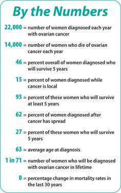 I have ovarian cancer -