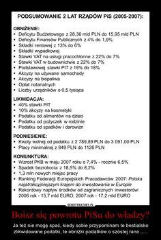 Ciekawe statystyki gospodarcze 2005-07