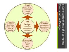 The 4 core components of a complete Permaculture design