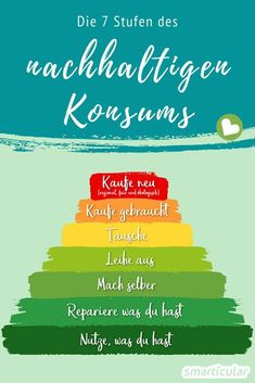 Weniger kaufen: Die Pyramide des nachhaltigen Konsums Consumption has a major impact on our environmental footprint. With these 7 simple tips, you consume as sustainably as possible without having to radically change your life. Partner Yoga, Consumerism, Green Life, Sustainable Living, Footprint, Zero Waste, Ecology, Better Life, Good To Know