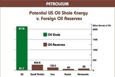 According to the report, by 2025 U.S.  shale oil will contribute two million barrels per day to global supply — about the same as the national production level of OPEC member Nigeria, Africa's biggest oil producer. http://email.angelnexus.com/p/vsGRMdvkDN
