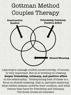 Gottmans Method Couples Therapy... - Repinned by www.BetterLifeTransitions.com