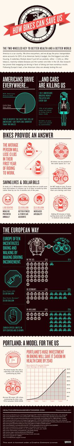 Goooooo bikes! I'm a huge fan of riding my bike to work (and everywhere else, for that matter). Check out this awesome infographic...