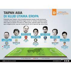 [Infografik] Taipan Asia di Klub Utama Eropa  KATADATA - Memasuki era 2000-an, taipan-taipan Asia mulai mewarnai liga kompetitif Benua Eropa. Terbukanya peluang bisnis  mendorong pengusaha-pengusaha Asia berinvestasi di liga-liga terbaik Benua Biru tersebut. Laba yang menjanjikan juga menjadi pemicu para pebisnis Asia menanamkan modal besar di klub-klub utama liga Eropa.  Pasar Asia semakin besar di pentas sepak bola Eropa, terutama Liga Inggris dengan bertambahnya deretan nama-nama…