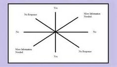 Pendulum Charts http://gwennyoh.hubpages.com/hub/Pendulum-Dowsing ...
