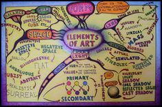 Elements of Art Mind Map by Michael Petiford - several variations of mindmaps, many of which deal with art.