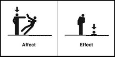 Affect or Effect - Writers Write Writing Help, Writing Tips, Writing Prompts, Writing Checklist, Writing Memes, Writing Resources, Teaching Writing, Affect Or Effect, Grammar Memes