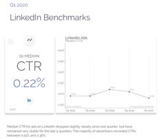 LinkedIn Ad CTR Benchmark Internet Advertising, Display Advertising, Industry Trends, Chart, Ads