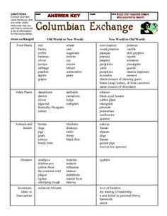 columbian exchange map conquista crist bal col n pinterest. Black Bedroom Furniture Sets. Home Design Ideas