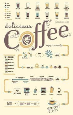 Coffee Infographic #malta #infographics #socialmedia