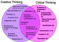 Creative thinking versus Critical Thinking #infographic #edchat