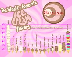 Worlds favourite ice-cream flavours infographic
