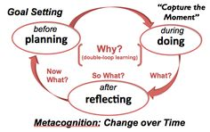Double Loop Learning - Reflection for Learning Organization Development, Organization And Management, Change Management, Reflective Learning, Systems Thinking, Knowledge Management, Learning Theory, High School Seniors, Pre School