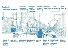 This graphic also appears as a centerfold in the May issue of Planning magazine. It is a very cool representation of what a truly complete street could and should look like, as well as the features…