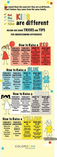 Kids are different.tips and tricks for understanding the differences This is a great infographic color coding children in the attempt to help parents better understand how each child is an individual. Kids And Parenting, Parenting Hacks, Foster Parenting, Gentle Parenting, Parenting Classes, Peaceful Parenting, Parenting Styles, Parenting Plan, Parenting Websites