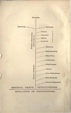 George Beard's chart of American Nervousness, 1881