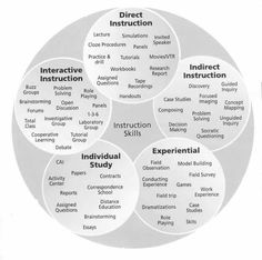 evidence based methods of instruction
