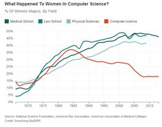Chart of the Week: What Happened to Women in Computer Science? » Sociological Images