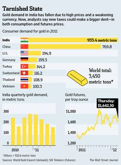 Gold demand in India has fallen due to high prices and a weakening currency. #infographic