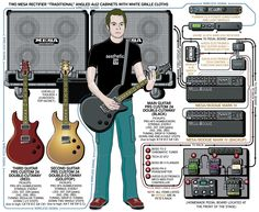 guitar rig diagram skin without labels 152 best diagrams images in 2019 pedalboard pete loeffler chevelle 2004 com brian kendall