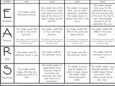 Fluency rubric and great ideas for how to teach fluency.