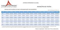 ITAÚNA: REPASSE DOS VALORES DE ICMS ~ Itaúna Décadas ...