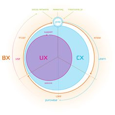 A way of looking at the relationship between User, Consumer, and Brand experiences, and how they relate to form a 360˚ Experience Circle made of up of millions of customer touch points.