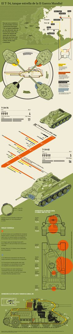 Infographics for Moskovskie Novosti Newspaper. Print and web version. Military Tactics, Military Weapons, Military Photos, Military History, T 34 85, Tank Destroyer, Battle Tank, World Of Tanks, Red Army