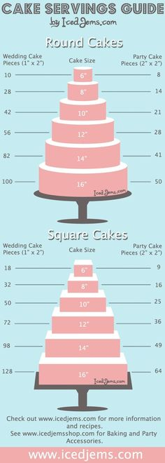 Cake shapes, sizes and slices