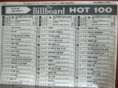 Billboard Magazine Music Charts for November 1959 Billboard Magazine, Cash Box, Business Magazine, Music Charts, Billboard Hot 100, Oldies But Goodies, Old Tv Shows, Top 40, Playlists