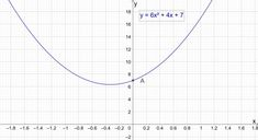 Example Find the y-intercept of the parabola y = + + 7 Conic Section, Maxima And Minima, Math Formulas, Equation, Maths, Maths Formulas, Systems Of Equations
