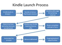 Online Book Marketing - The Old Model vs. the New - follow this process by @Kathleen Gage to get more visibility for your Kindle ebooks.